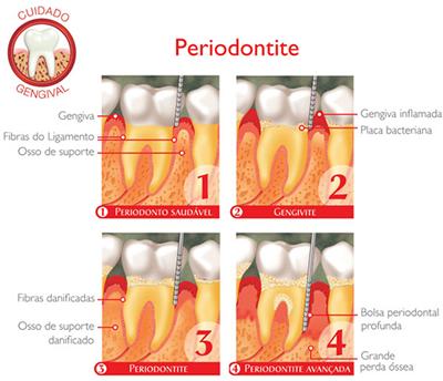 Sensus Odontologia Valinhos
